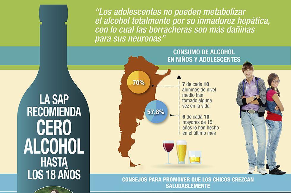 """La Sociedad Argentina de Pediatría recomienda """"cero alcohol"""" hasta los 18 años"""